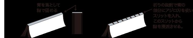 無線綴じ 背を落として糊で固める アジロ綴じ 折りの段階で背の部分にアジロ刃を使いスリットを入れ、このスリットから糊を浸透させる。